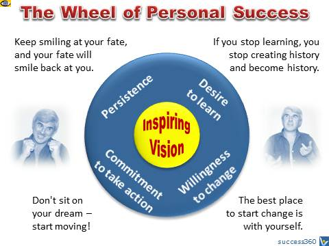 4 Tips To Obtain Happiness And Success!