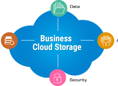 Why Cloud Storage Is Termed As Revolutionary Online Storage